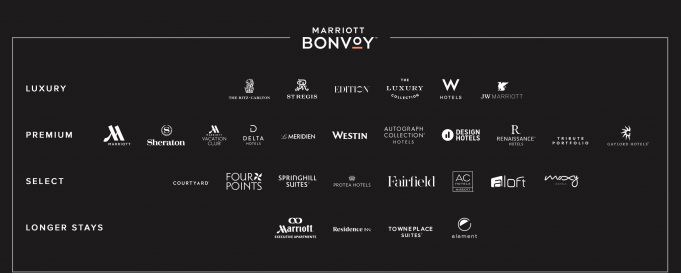 Marriott Rewards®, The Ritz-Carlton Rewards®, and SPG® finally merge into a single program, Marriott Bonvoy.